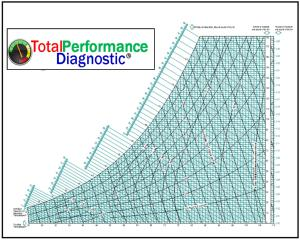 Total Performance Diagnostic
